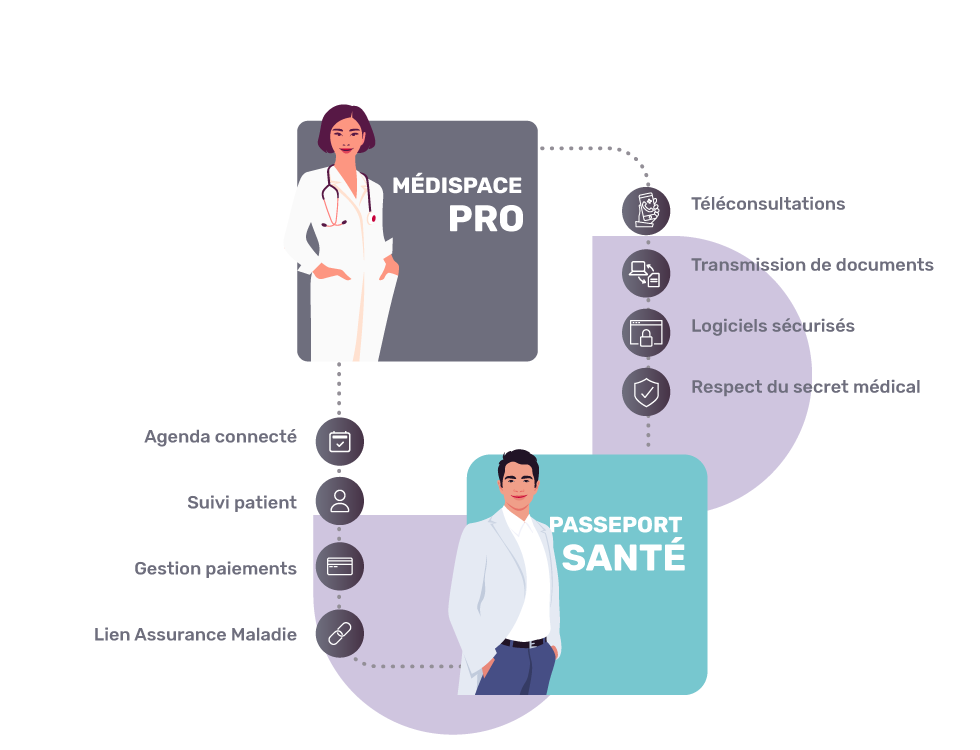 Plateforme accompagnement teleconsultations